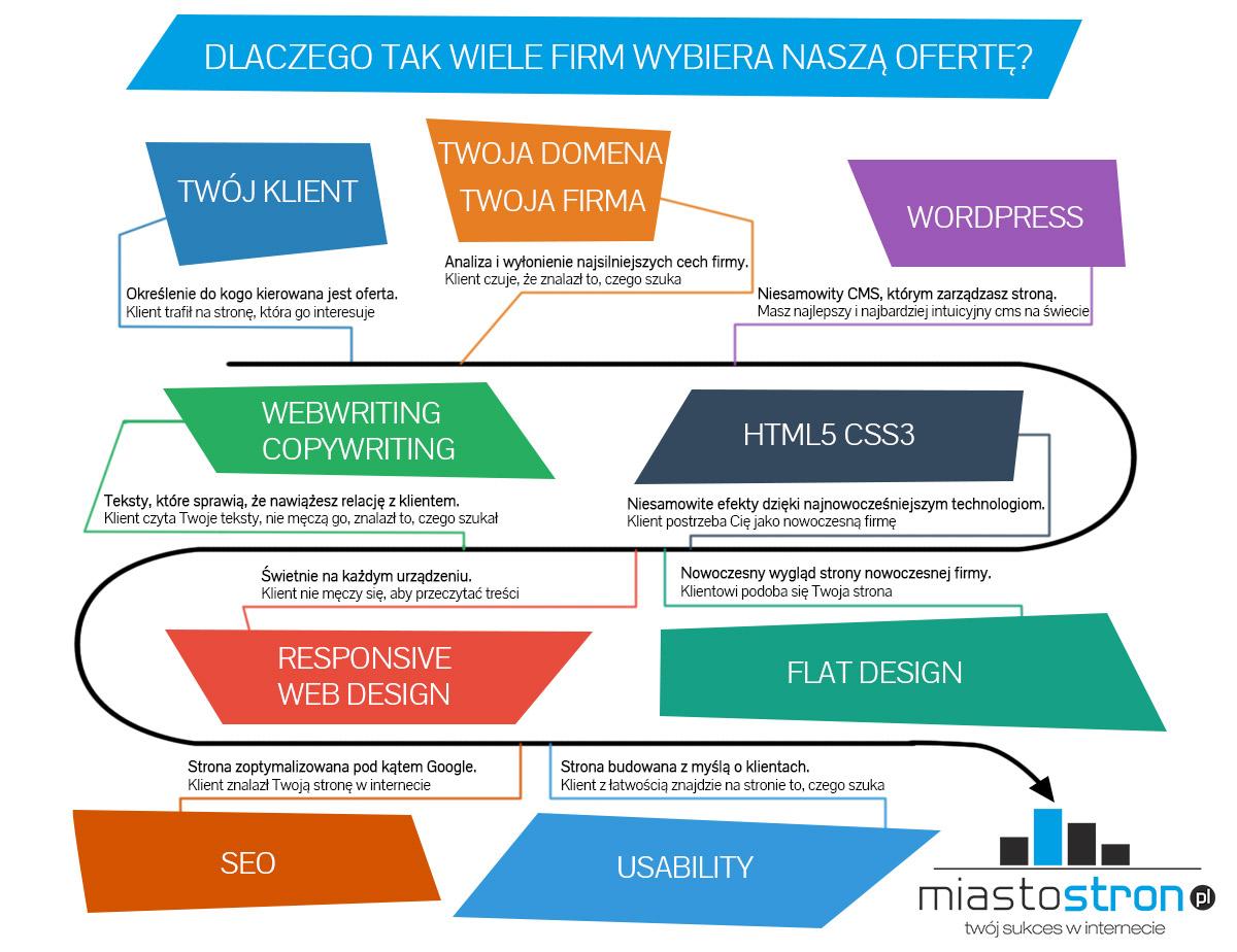 strony_internetowe_infografika